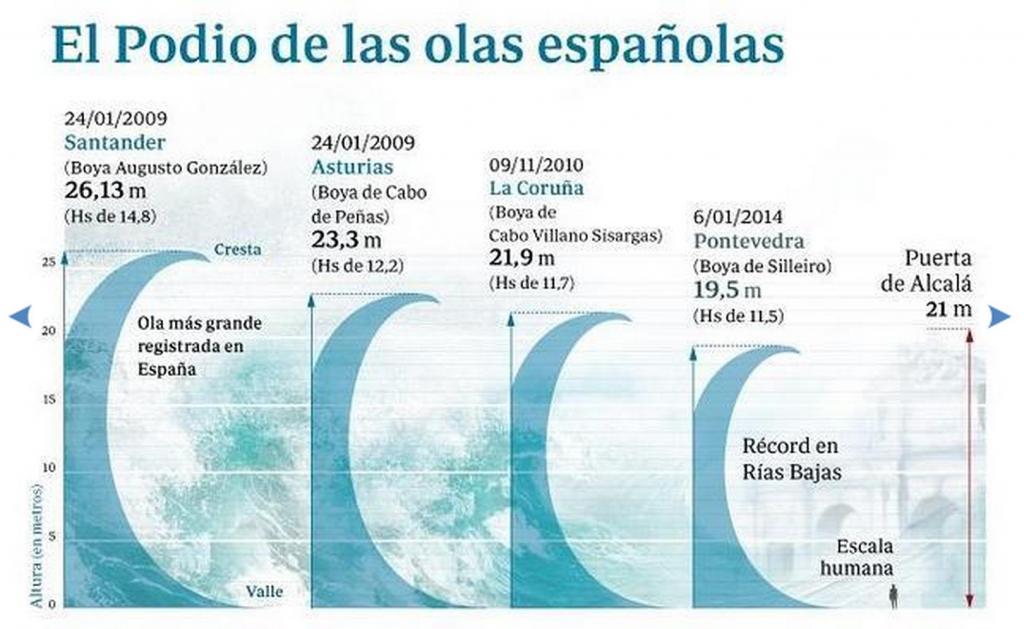 2015-09-16 06_37_10-Las olas más grandes registradas en España - ABC.es